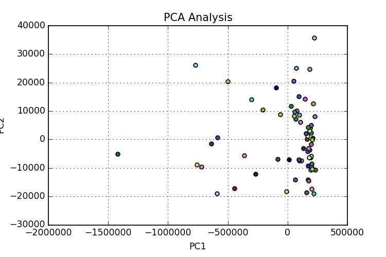 Principal Component Analysis on the broadbandmap.gov data